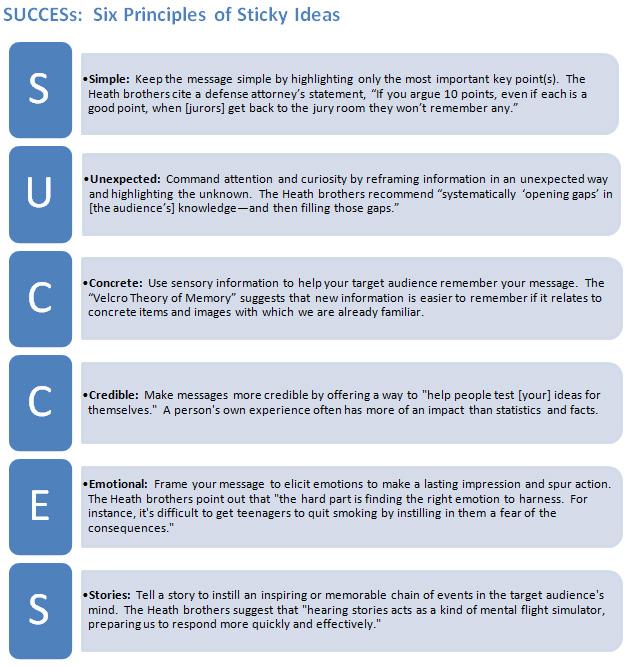 Six Principles of Sticky Ideas